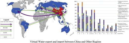 Virtual water export and import in china's foreign trade: A