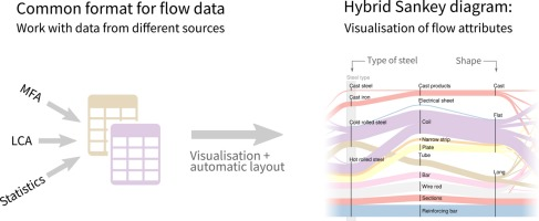 Hybrid sankey diagrams visual analysis of multidimensional data for graphical abstract ccuart