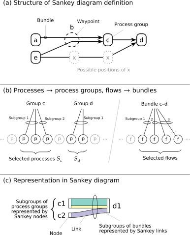 Hybrid Sankey diagrams: Visual analysis of multidimensional data for
