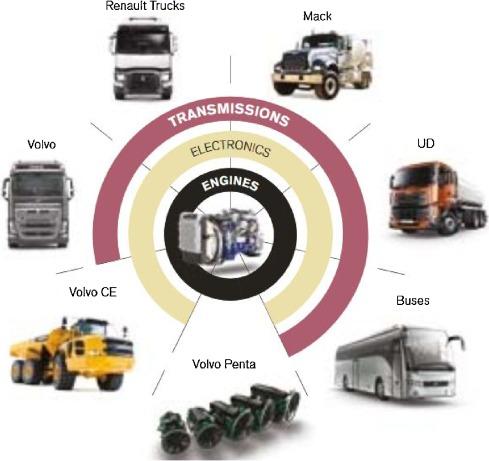 Heavy vehicles on the road towards the circular economy