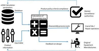 Ease of disassembly of products to support circular economy