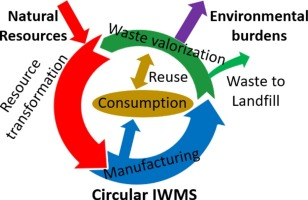 From linear to circular integrated waste management systems: A ...