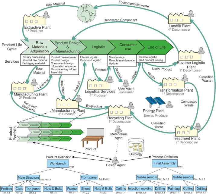 smart eco industrial parks a circular economy implementation based rh sciencedirect com