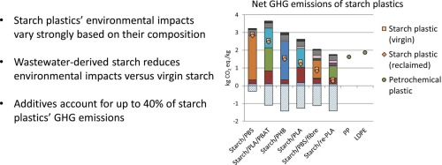 Environmental impact assessment of six starch plastics