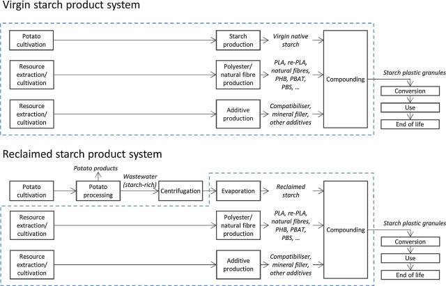 Environmental impact assessment of six starch plastics