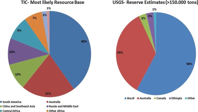 Resilience in the tantalum supply chain - ScienceDirect