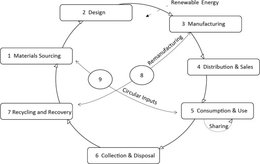 Circular economy – From review of theories and practices to