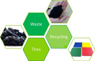 Recycling of rubber wastes by devulcanization - ScienceDirect