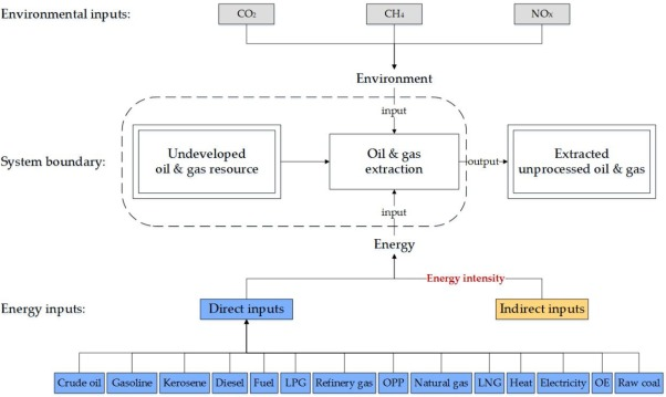 Domestic oil and gas or imported oil and gas – An energy return on