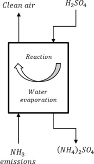 Exergy destruction in ammonia scrubbers - ScienceDirect