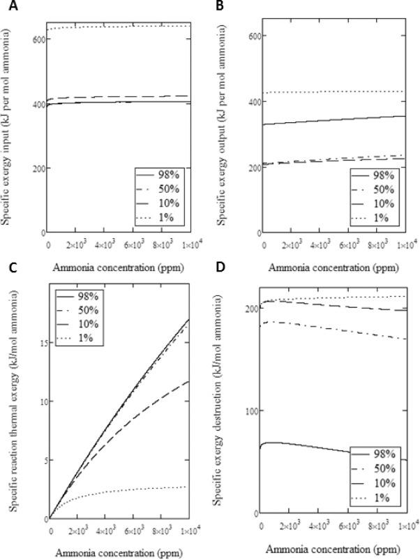Exergy destruction in ammonia scrubbers - ScienceDirect