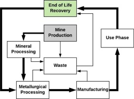 reliability engineering a life cycle approach 21st century business management