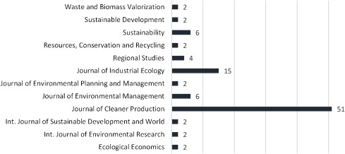 A strategic niche management perspective on transitions to eco