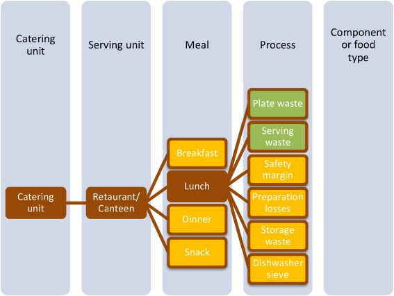 Mapping of food waste quantification methodologies in the food