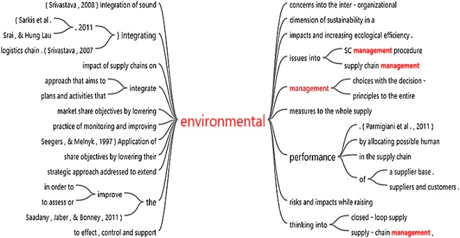 A literature review on green supply chain management: Trends