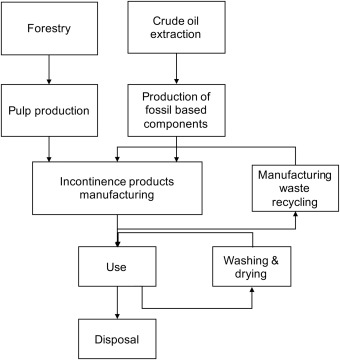 Resource efficiency of consumables – Life cycle assessment