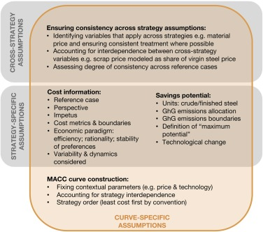 A marginal abatement cost curve for material efficiency