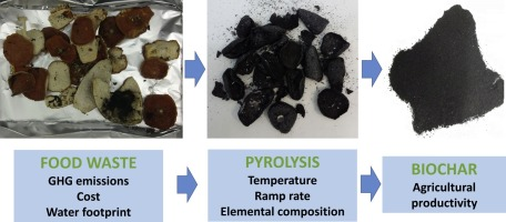 Food waste to biochars through pyrolysis: A review - ScienceDirect