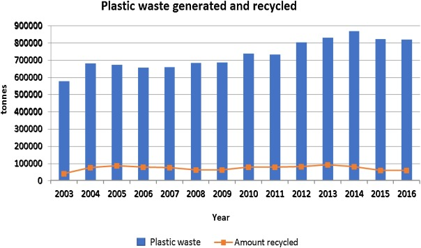 LCA of plastic waste recovery into recycled materials