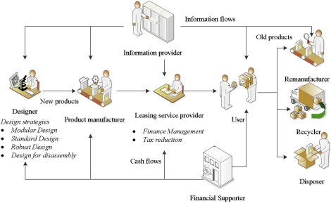Supporting Sustainable Product Service Systems A Product Selling And Leasing Design Model Sciencedirect