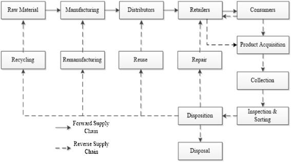 Analyzing disposition decisions for sustainable reverse