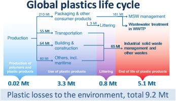Global Environmental Losses Of Plastics Across Their Value Chains Sciencedirect