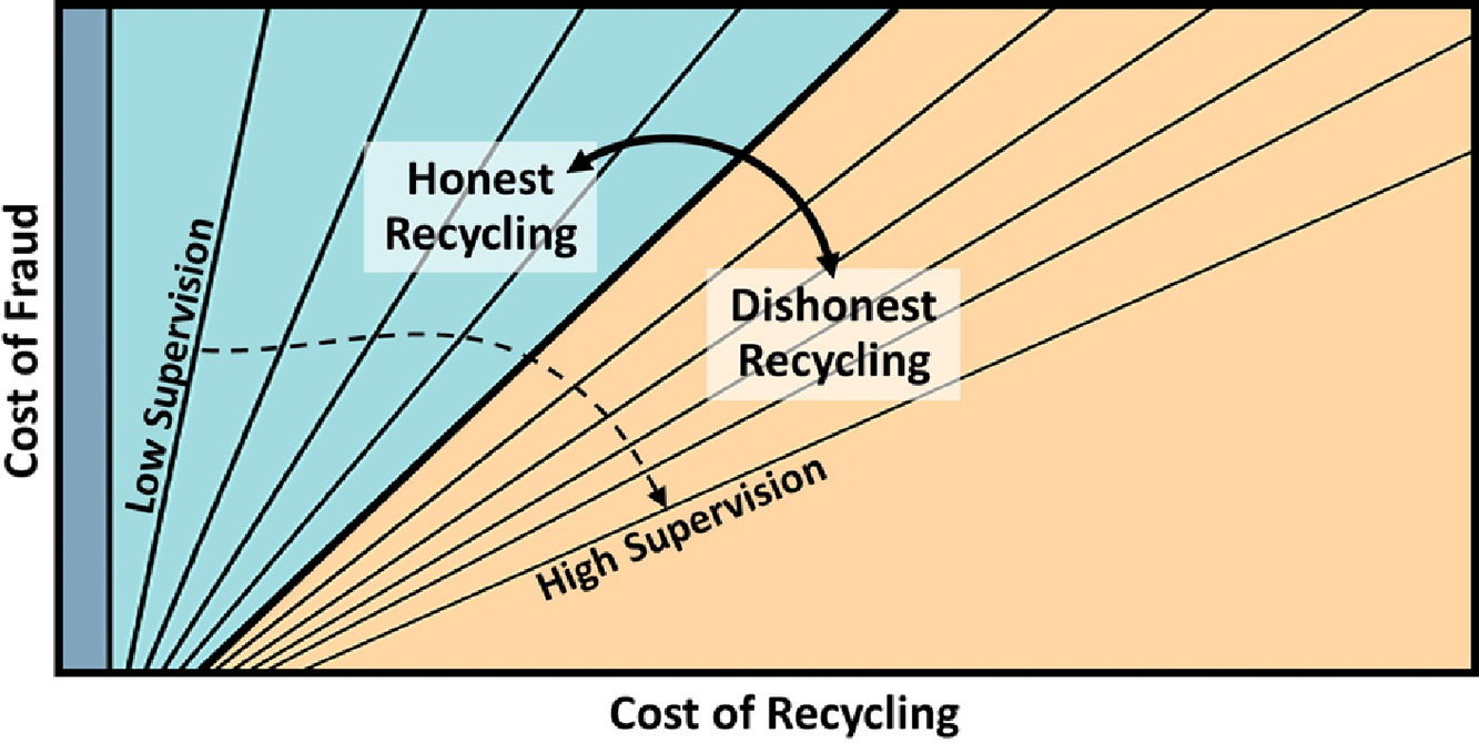 Modeling A Circular Economy For Electronic Waste