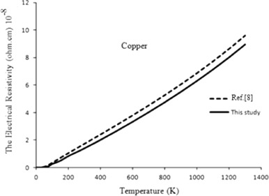 specific heat capacity of metals