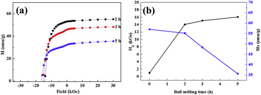 Preparation and magnetic properties of anisotropic MnBi