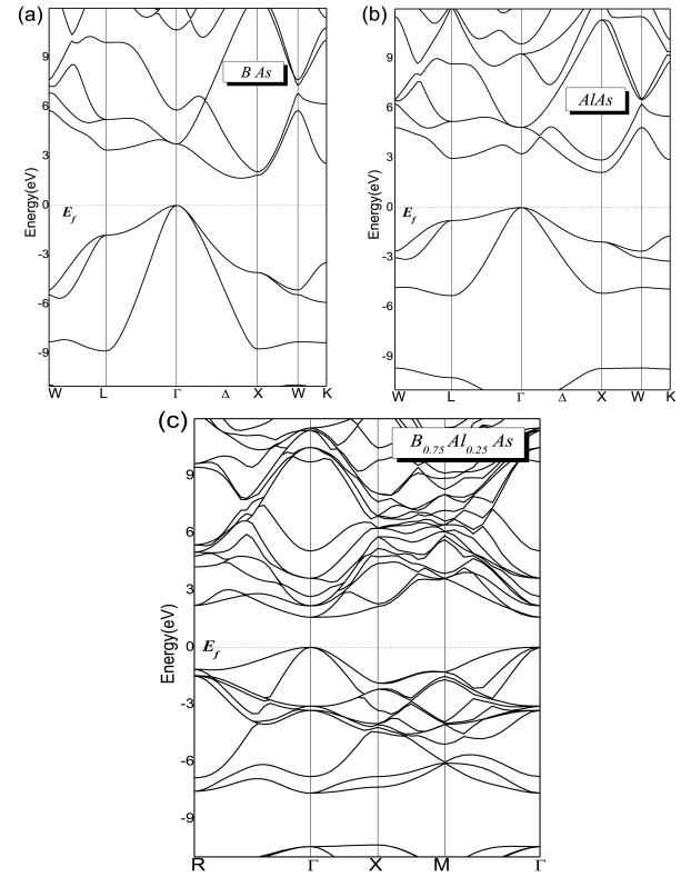 structural elastic and optoelectronic properties of ternary alloy American Steel Beam Sizes download full size image
