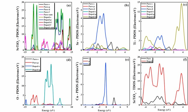 Structural, electronic and optical properties of copper-doped SrTiO3