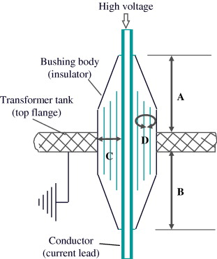 Research on the electrical insulation design of a bushing