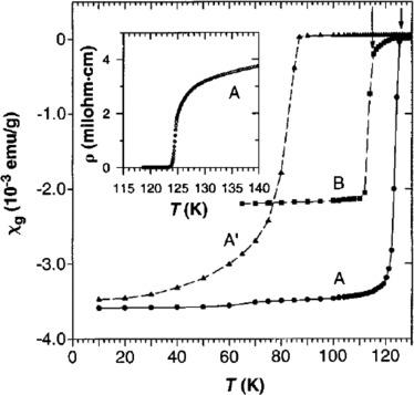 Hole-doped cuprate high temperature superconductors ... on