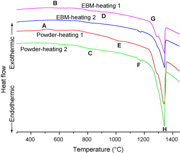 Investigations of mx and precipitates in the nickel based dta heating curves of inconel alloy 718 as powder amdry 718 and as ebm material sample ebm718 1 curves shifted vertically in order to resolve the ccuart Images