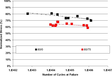 Fractography analysis and fatigue of thermoplastic composite