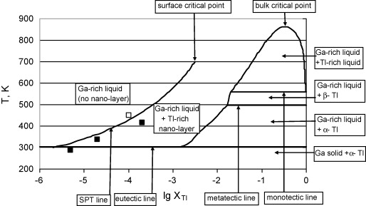 Calculation of surface tension and surface phase transition line in the improved gatl equilibrium phase diagram with the calculated spt line other lines are taken from the bulk phase diagram 39 ccuart Images