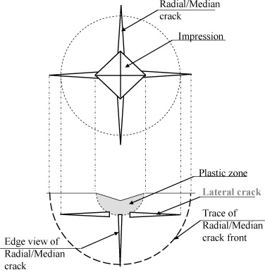Indentation induced lateral crack in ceramics with surface