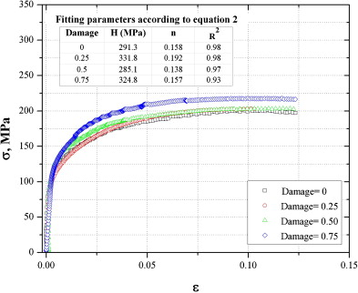 Effect of the welding profile generated by the modified indirect tensile behavior of the 6061 t6 aluminum alloy welds after fatigue damage ccuart Gallery