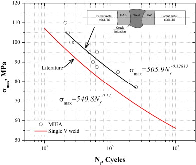 Effect of the welding profile generated by the modified indirect sn curves for 6061 t6 aluminum alloy welds by miea and data found in the literature 28 for the single v groove joint ccuart Gallery