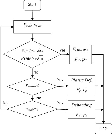 Characterization Of Fracture And Debonding Of Si Particles In Alsi
