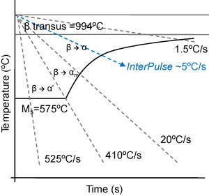 Microstructural and microtextural analysis of interpulse gtcaw schematic cct diagram for ti6al4v martensite develops at cooling rates above 410 c s1 defined at 900 c cooling rates between 410 and 20 c form ccuart Images