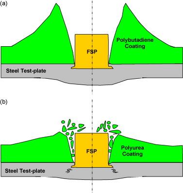 Computational investigation of impact energy absorption
