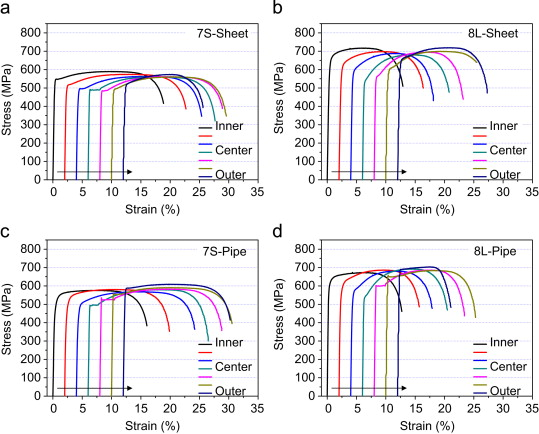 Effects of microstructure and pipe forming strain on yield