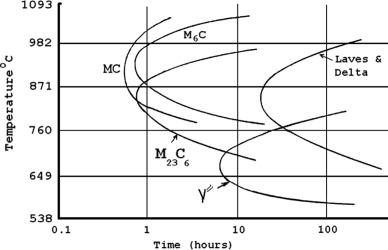 Fracture behavior of alloy 625 with different precipitate timetemperaturetransformation diagram of alloy 625 1 ccuart Images