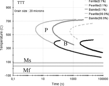 Niobium containing quenching and partitioning processed ultrahigh time temperature transformation diagram of experimental steel as concluded from jmatpro ccuart Image collections