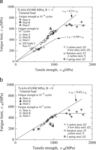 Gigacycle fatigue properties of Ti–6Al–4V alloy under