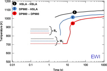 Microstructure properties correlation in fiber laser welding of dual cct diagram for a representative dp980 hsla steels and their dissimilar combination based on the model developed by bhadeshia and sevensson 42 ccuart Images