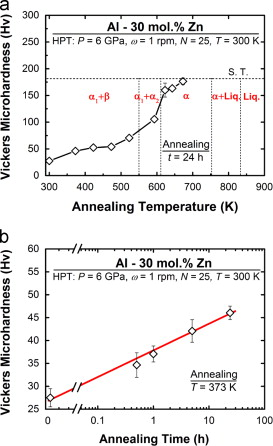 Softening by severe plastic deformation and hardening by annealing