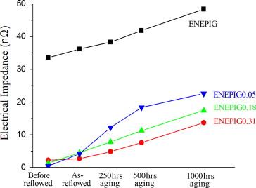 Optimal Ni(P) thickness design in ultrathin-ENEPIG