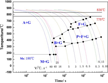 Microstructure and phase transformation of wear resistant ductile cct curves of ductile iron ccuart Image collections